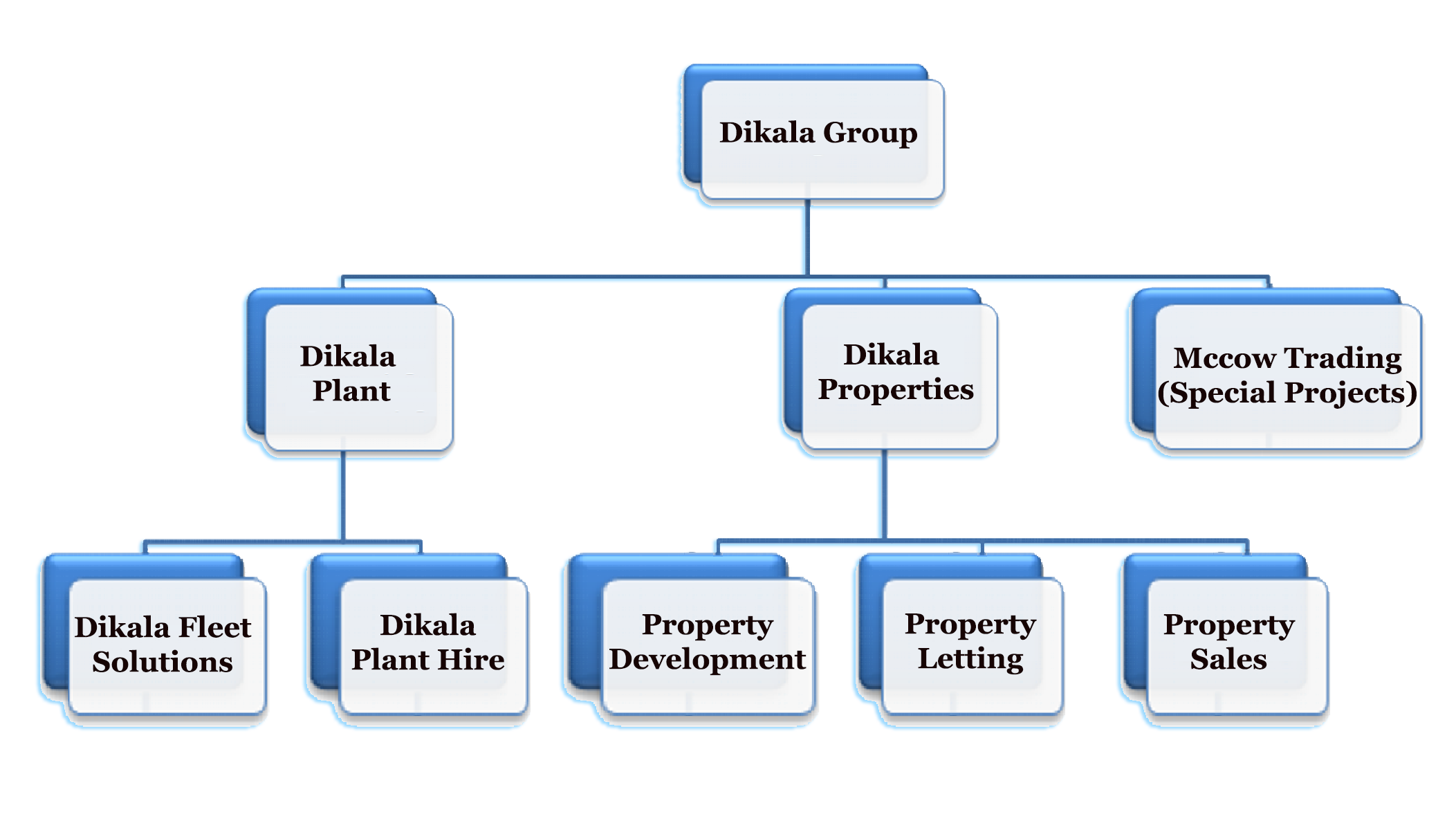 Dikala Group Structure